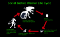 SOCJUS Life Cycle