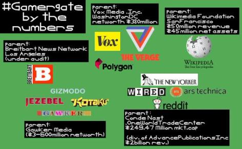 gamergate by the numbers